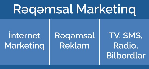 rəqəmsal marketinq
